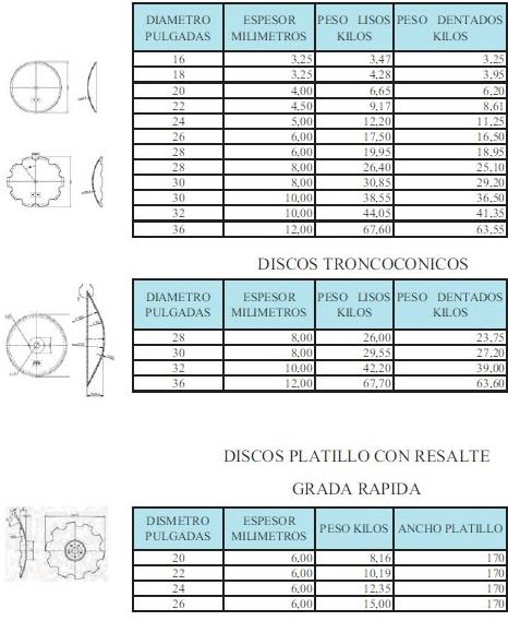 Discos para gradas agr colas tipos y caracter sticas for Tipos de gradas